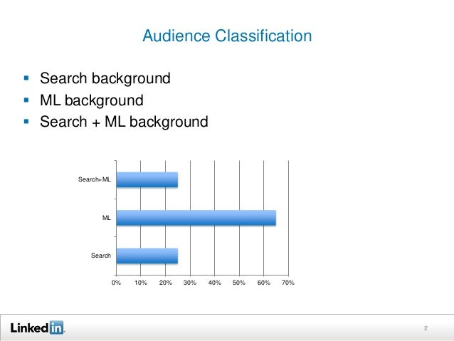 Audience Classification   Search background   ML background   Search + ML background  2  0% 10% 20% 30% 40% 50% 60% 70%...