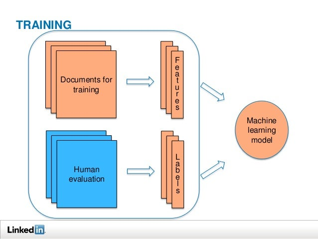 TRAINING  Documents for  training  Fe  atures  Human  evaluation  La  bels  Machine  learning  model