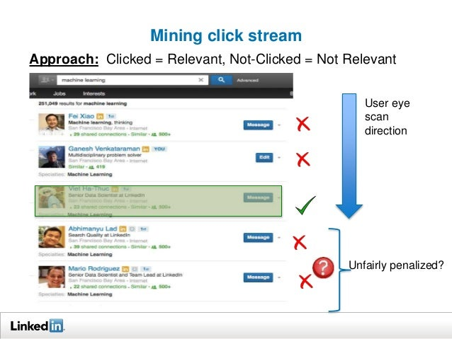 Mining click stream  Approach: Clicked = Relevant, Not-Clicked = Not Relevant  User eye  scan  direction  Unfairly penaliz...