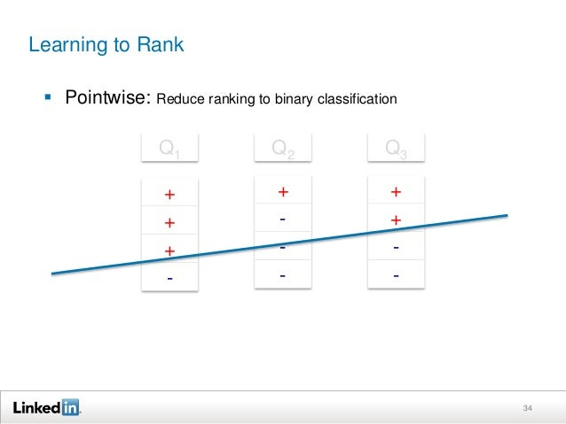 Learning to Rank   Pointwise: Reduce ranking to binary classification  35  Q1  +  +  +  -  Q2  +  -  -  -  Q3  +  +  -  -...