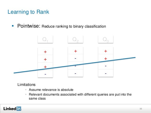 Learning to Rank   Pairwise: Reduce ranking to classification of document pairs w.r.t. the  same query  – {(Q1, A>B), (Q2...