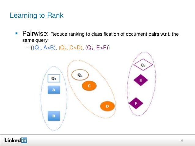 Learning to Rank   Pairwise: Reduce ranking to classification of document pairs w.r.t the  same query  – {(Q1, A>B), (Q2,...