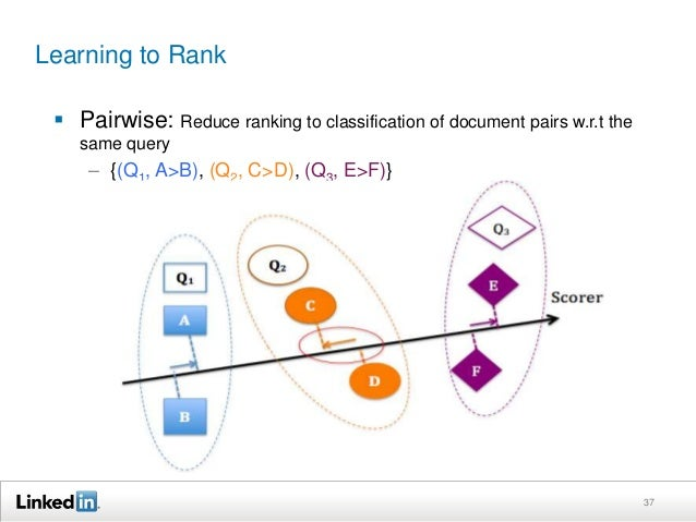 Learning to Rank   Pairwise  – No longer assume absolute relevance  – Limitation: Does not differentiate inversions at to...