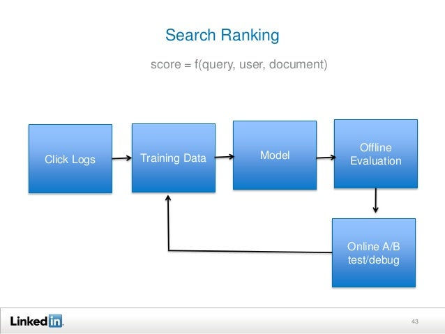 tl;dr revisited   Ranking interacts heavily with retrieval and query  understanding  – Query understanding affects intent...