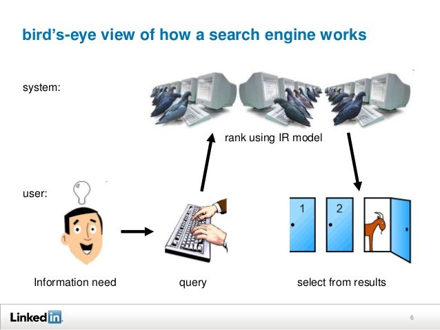 bird's-eye view of how a search engine works  rank using IR model  system:  user:  Information need query select from resu...