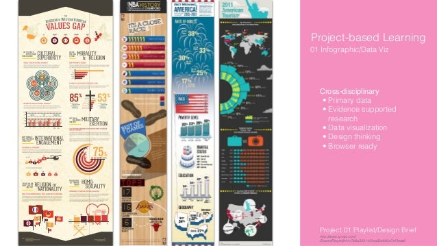 Project-based Learning Cross-disciplinary • Primary data • Evidence supported research • Data visualization • Design think...