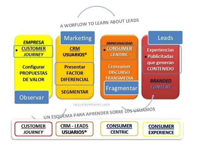 Learned media adprosumers Slide 2