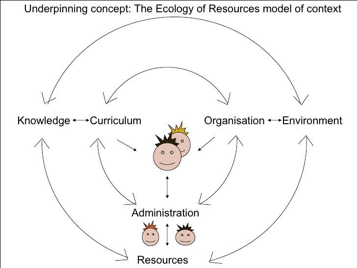 Knowledge Curriculum Resources Administration Organisation Environment Underpinning concept: The Ecology of Resources mode...