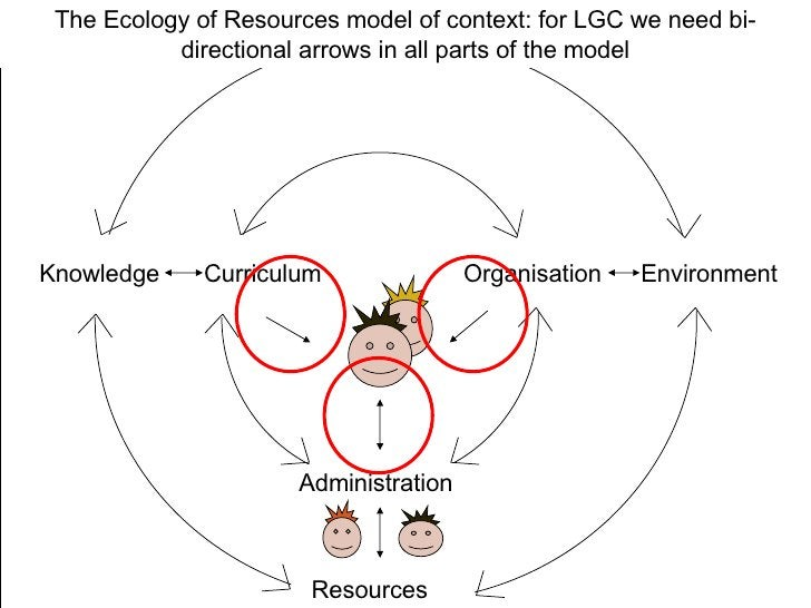 Knowledge Curriculum Resources Administration Organisation Environment The Ecology of Resources model of context: for LGC ...