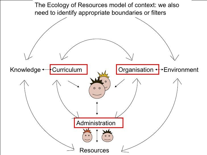 Knowledge Curriculum Resources Administration Organisation Environment The Ecology of Resources model of context: we also ...