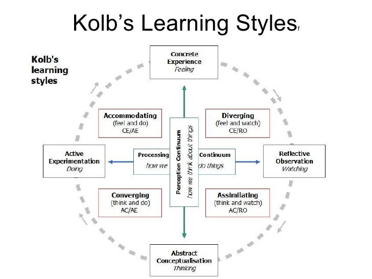 Adult learning styles + converger