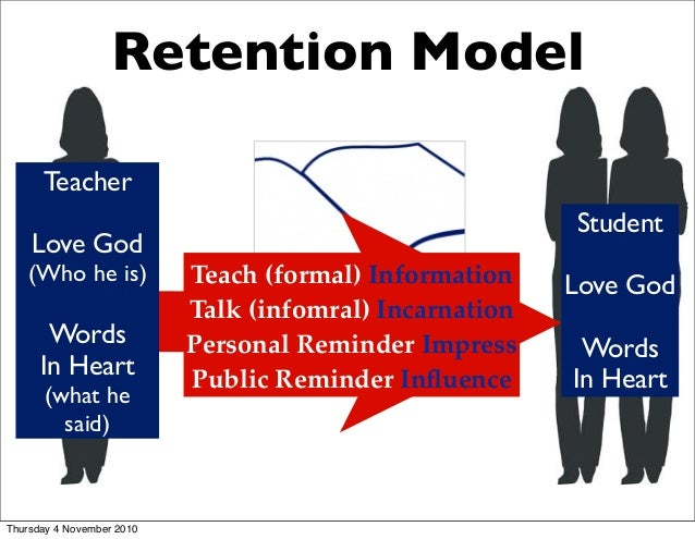 Bruce Wilkinson, 7 Laws of the Learner: law 4 Retention