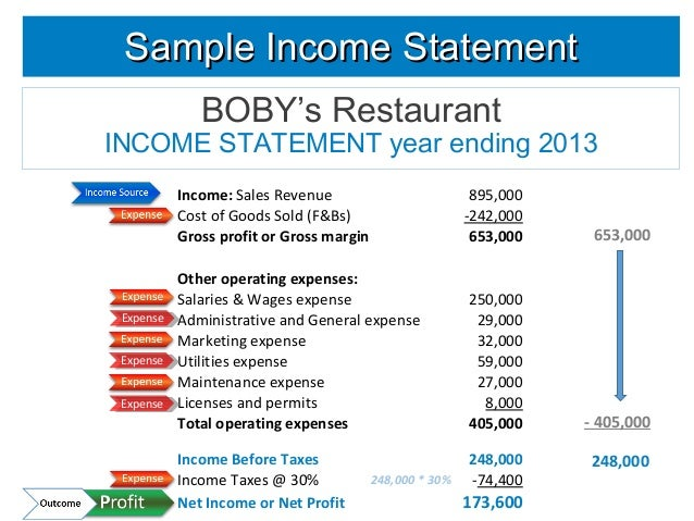 Learn Finance  Income Statement