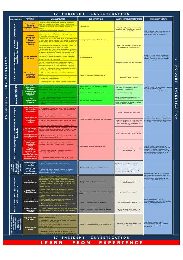 KEY PRINCIPLES ESSENTIAL FEATURES WORK ACTIVITIES ELEMENT METRICS WAYS TO IMPROVE EFFECTIVENESS MANAGEMENT REVIEW 1. Estab...