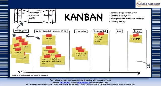 Simple Steps To Implement Kanban In Lean Manufacturing