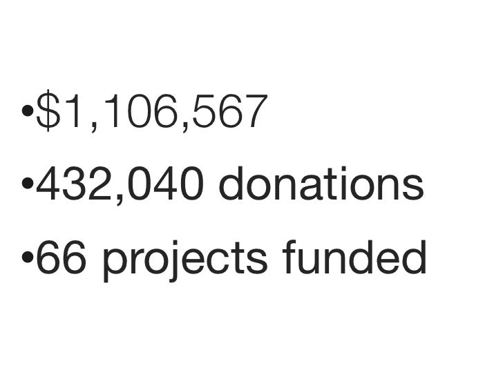 •$1,106,567•432,040 donations•66 projects funded