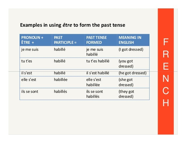 Learning french tenses past tense