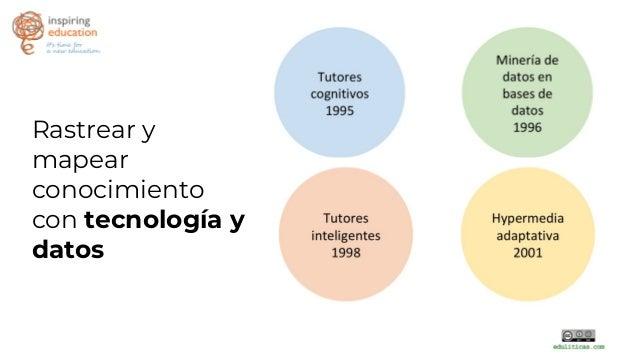 Learning analytics Slide 2
