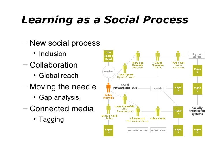 social processes in learning in and Various branches of learning theory are used in formal training programs to improve and accelerate the learning process key concepts such as desired learning outcomes, objectives of the training, and depth of the social interaction concept contains further classifications of student.