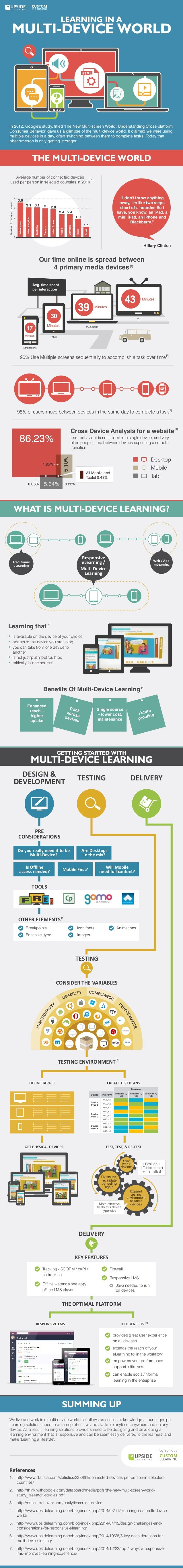 LEARNING IN A MULTI-DEVICE WORLD In 2012, Google's study, titled 'The New Multi-screen World: Understanding Cross-platform...