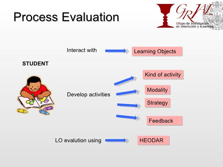 Process Evaluation STUDENT Interact with Learning Objects Develop activities LO evalution using Kind of activity Modality ...