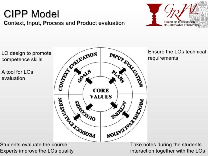 CIPP Model C ontext,  I nput,  P rocess and  P roduct evaluation LO design to promote  competence skills A tool for LOs  e...
