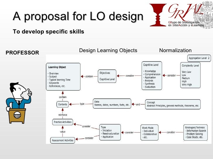 A proposal for LO design PROFESSOR Normalization Design Learning Objects To develop specific skills