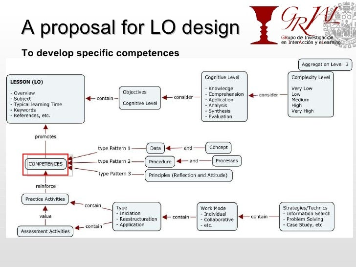 A proposal for LO design PROFESSOR Normalization Design Learning Objects To develop specific competences