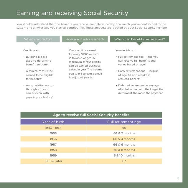 4 Earning and receiving Social Security What are credits? How are credits earned? When can benefits be received? Credits a...