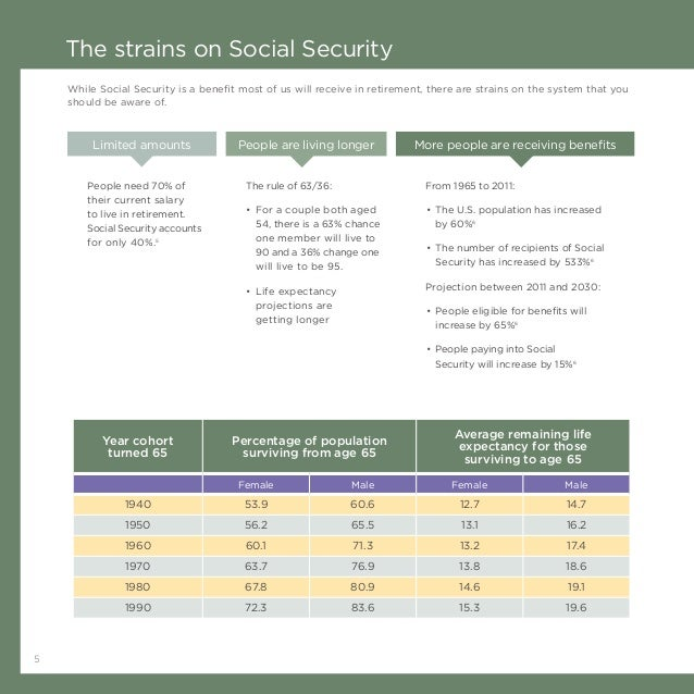 5 The strains on Social Security Limited amounts People are living longer More people are receiving benefits People need 7...