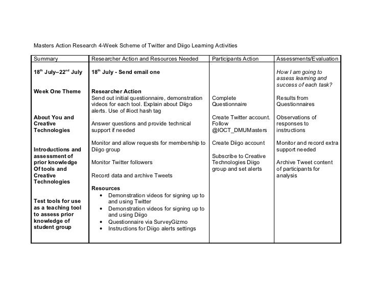 Masters Action Research 4-Week Scheme of Twitter and Diigo Learning ActivitiesSummary               Researcher Action and ...