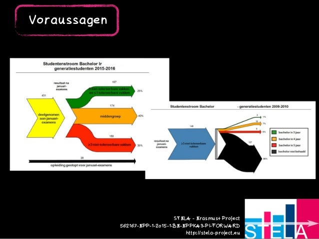 STELA - Erasmus+ Project  562167-EPP-1-2015-1-BE-EPPKA3-PI-FORWARD http://stela-project.eu Voraussagen