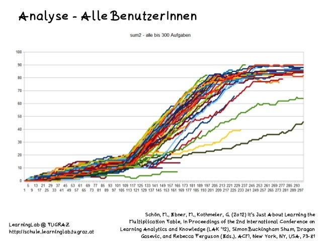 ! Analyse - Alle BenutzerInnen Schön, M., Ebner, M., Kothmeier, G. (2012) It's Just About Learning the Multiplication Tabl...