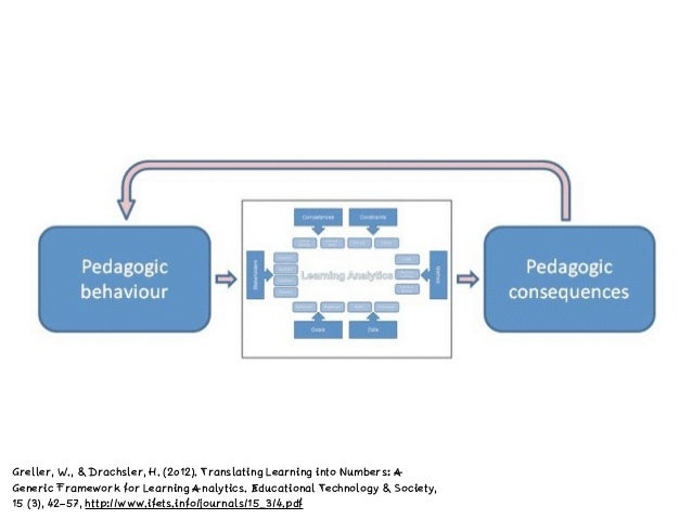 Greller, W., & Drachsler, H. (2012). Translating Learning into Numbers: A Generic Framework for Learning Analytics. Educat...