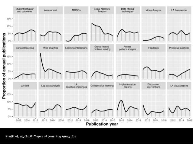 Khalil et. al, (2016) Types of Learning Analytics > 1.000.000 Rechnung ...