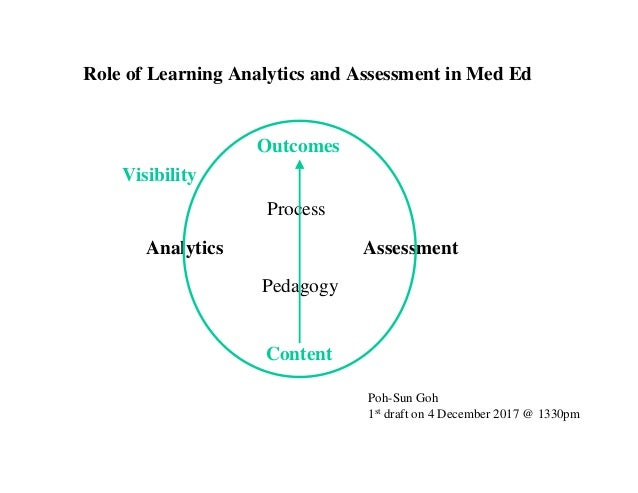 Analytics Assessment Outcomes Content Pedagogy Process Visibility Poh-Sun Goh 1st draft on 4 December 2017 @ 1330pm Role o...
