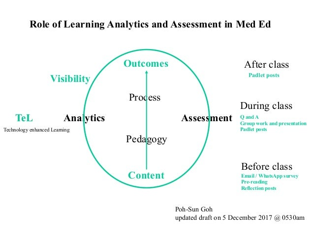 Analytics Assessment Outcomes Content Pedagogy Process Visibility Poh-Sun Goh updated draft on 5 December 2017 @ 0530am Ro...