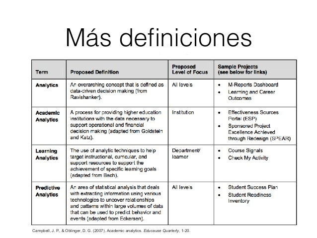 ¿Qué? Datos y entornos • Learning Management System (aula virtual) & SIS (Studen Information System). • Activitity Data, A...