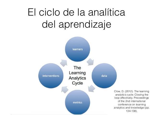 ¿Para qué? Fines y objetivos de cada stakeholder • Monitorización y análisis. • Predicción e intervención. • Tutorización ...