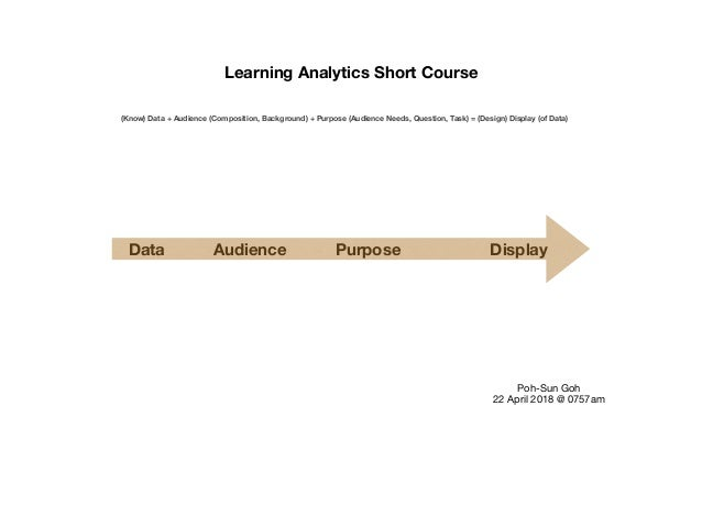 Learning Analytics Short Course (Know) Data + Audience (Composition, Background) + Purpose (Audience Needs, Question, Task...