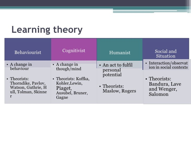 behaviorists cognitive and humanistic learning theories I behaviorist theories (eg modeling [bandura], stimulus-response [pavlov] humanistic (eg self-directed learning [rogers], andragogy/adult learning [knowles] learning theories (examples.