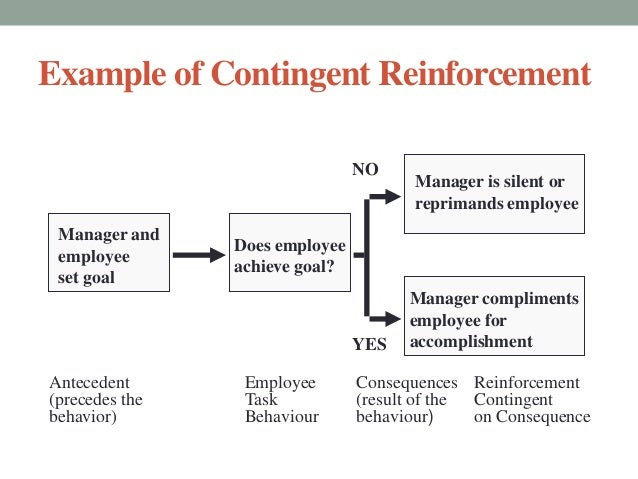 relationship between learning and reinforcement