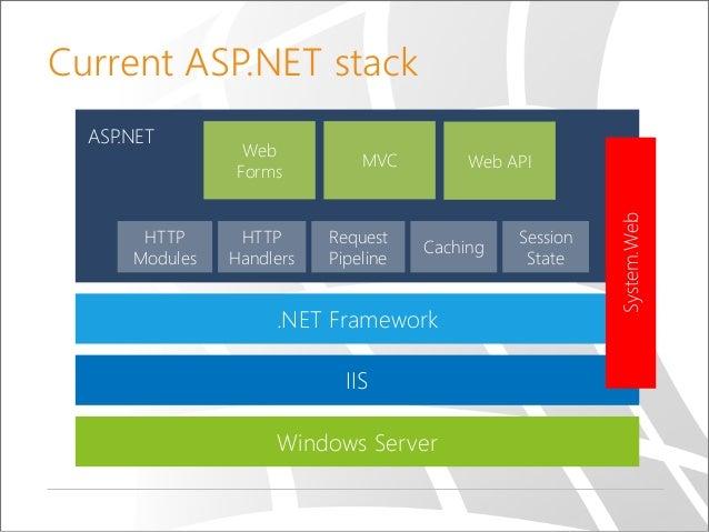 ASP.NET MVC Advanced Topics | Microsoft Docs