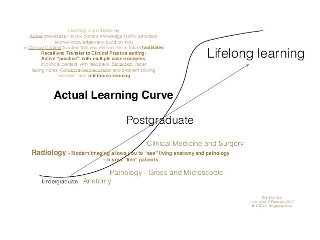 Undergraduate Postgraduate Lifelong learning Actual Learning Curve Anatomy Pathology - Gross and Microscopic Clinical Medi...