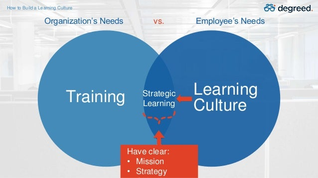 vs.Organization's Needs Employee's Needs Strategic Learning Have clear: • Mission • Strategy Training Learning Culture How...