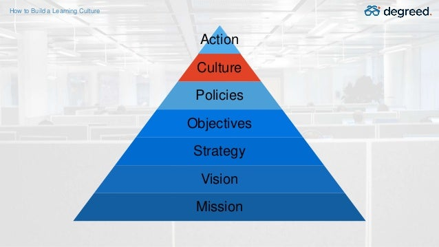 Action Culture Policies Objectives Strategy Vision Mission How to Build a Learning Culture