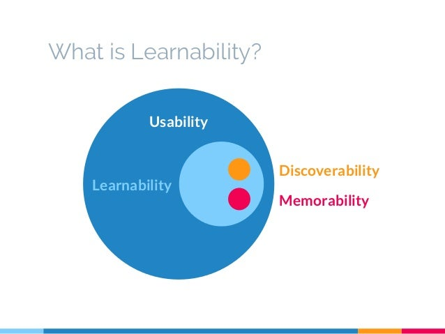 testing for learnability