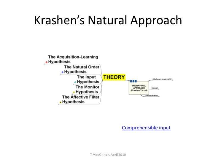 Krashen's Natural Approach                             Comprehensible input         T.MacKinnon, April 2010
