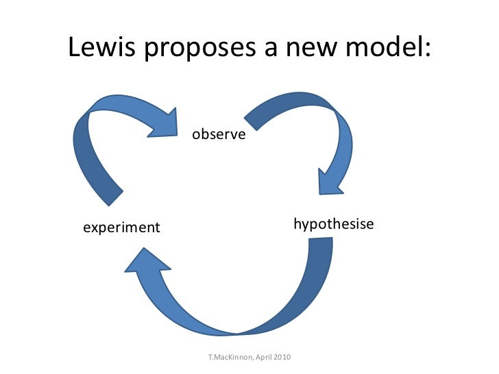 Lewis proposes a new model:              observe experiment                               hypothesise                T.Mac...