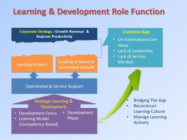 learning and development strategy Learning and development, often called training and development, forms part of an organisation's talent management strategy and is designed to align group and individual goals and performance with the organisation's overall vision and goals.